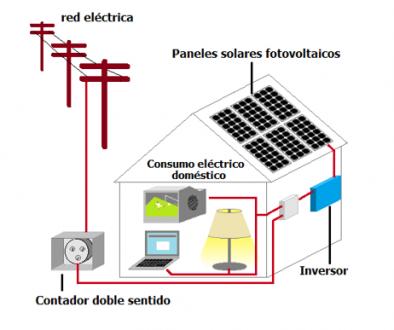 Como funcionana los paneles solares